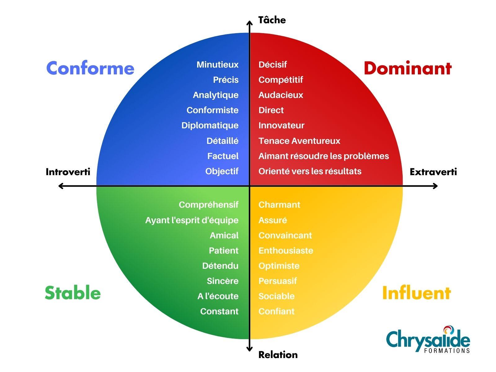 les_couleurs_disc_chrysalide_formation